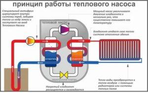 Тепловые насосы для отопления дома: принцип действия, источники тепла, оценка эффективности