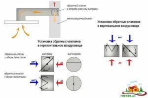 Обратный клапан для вентиляции – особенности устройства и назначение данного вида узлов