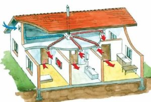 Вентиляция в своем доме: 3 этапа организации проветривания