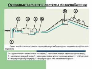 Водопроводные сети: разновидности, составные элементы и вопросы проектирования