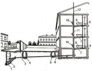 Система канализации в многоквартирном доме: устройство и методы монтажа