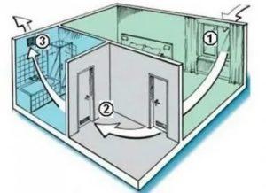 Как проветрить помещение без окон