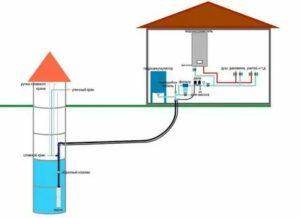 Как организовать водопровод от скважины в дом – подробное руководство