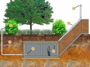 Вентиляция подвала частного дома – виды и устройство