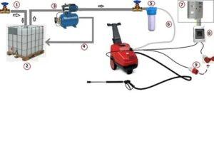 Как подключить автомойку к водопроводу – несколько полезных советов