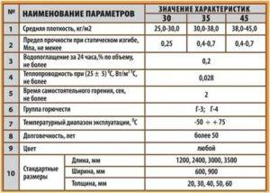 Пенополистирол м35 характеристики