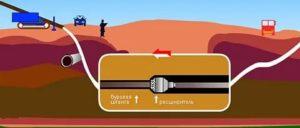 Бестраншейная прокладка труб: особенности этого современного и экономичного метода
