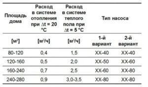 Как подобрать насос для системы отопления: упрощенная схема расчета