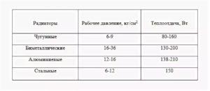 Как выбрать радиатор: по принципу работы, теплоотдаче и рабочему давлению, изделия из чугуна, стали, алюминия, меди и биметалла