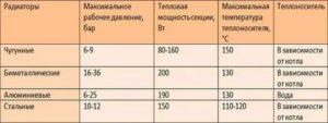 Мощность чугунного радиатора: расчет, факторы, от которых зависит теплоотдача и учет теплоносителя