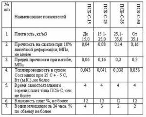 Плиты пенополистирольные м50 технические характеристики
