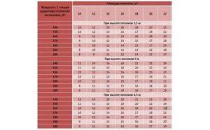 Мощность биметаллических радиаторов: особенности отопления и расчет батарей на одну комнату