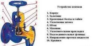 Вентильный кран – основные особенности конструкции и ее отличия от аналогов