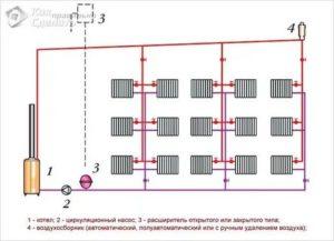 Схема двухтрубной системы отопления: варианты исполнения