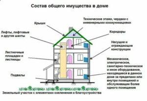 Балкон это общее имущество дома или нет