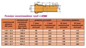 Диаметр канализационных труб: область применения