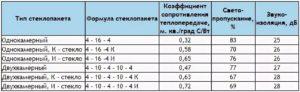 Коэффициент теплопередачи окон ПВХ
