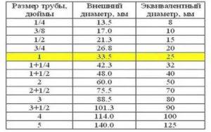 Соответствие диаметров труб в дюймах и мм: советы по выбору материала и его параметры