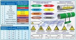 Окраска трубопроводов: различия, назначение, стандарты