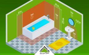 3 зоны ванной, в которых розетки размещать нельзя
