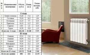 Расчет радиаторов отопления частного дома: какими бывают батареи и как вычислить мощность