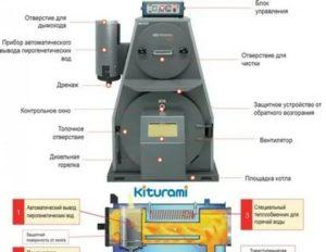 Газовые котлы отопления Китурами – искусство отопления из Южной Кореи