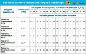 Расчет мощности радиатора по площади, объему и степени утепления
