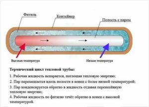 Тепловые трубы – особенности и область применения