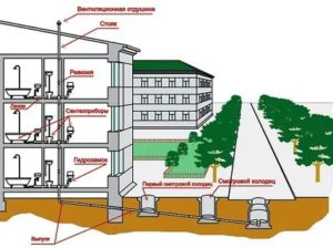 Водопровод и канализация: требования к внешней и внутренней канализации