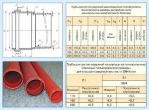 Полиэтиленовые трубы для канализации: технические характеристики