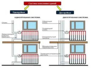 Централизованное или центральное отопление жилых домов