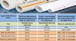 Пластиковые трубы для отопления: разновидности, характеристики, особенности монтажа