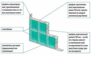 Размеры стеклоблоков для окон