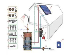 Стоит ли устанавливать гелиосистемы для отопления: обзор технологий и полезные рекомендации