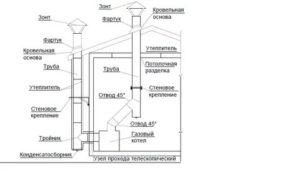 Установка вентиляции для газового котла в частных домах