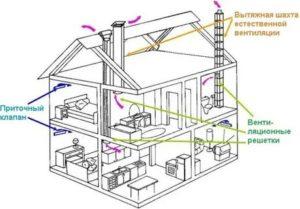 Как сделать вентиляцию в доме – важные моменты