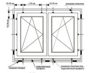СНИП установка оконных блоков из ПВХ