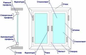 Что такое импост в пластиковых окнах