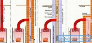 Современные трубы для печи: основные разновидности, особенности эксплуатации и обслуживания