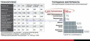 Техноплекс xps характеристики
