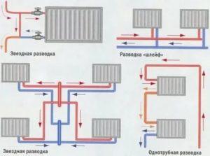 Как отключить центральное отопление в квартире: проблемы и решения