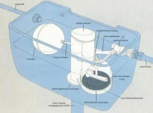 Бачок для унитаза: строение и возможные вариации