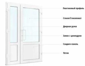 Блоки дверные входные пластиковые технические характеристики