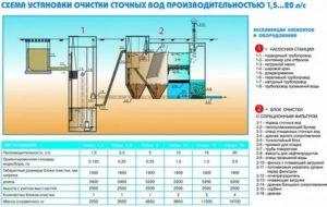 Виды канализации и эксплуатационные характеристики систем сбора и очистки грязной воды