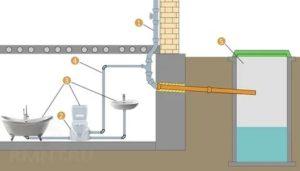 Принудительная канализация: основные разновидности и особенности их применения