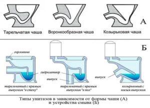Сливная система для унитаза: как выбрать ее наиболее эффективную разновидность