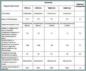 Фольгоизолон технические характеристики