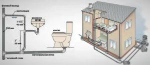 Канализация в частном доме своими руками: последовательность работ по монтажу системы