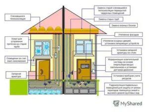 Энергосберегающее отопление: рекомендации по экономии средств