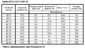 Водогазопроводная труба: ДУ и реальные размеры
